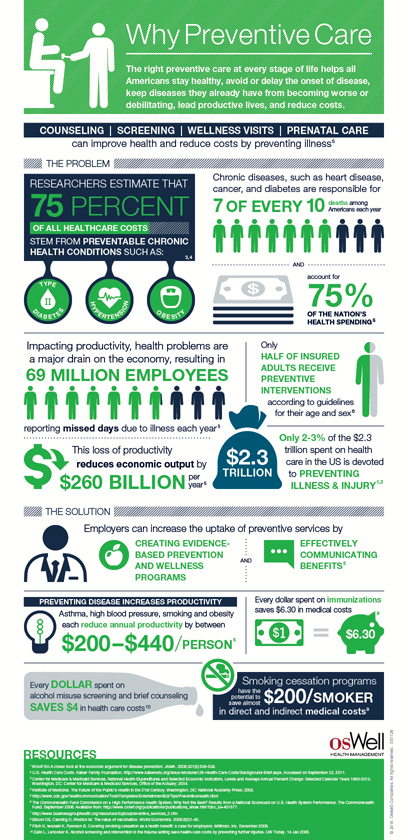 Oswald Preventive Care Infographic