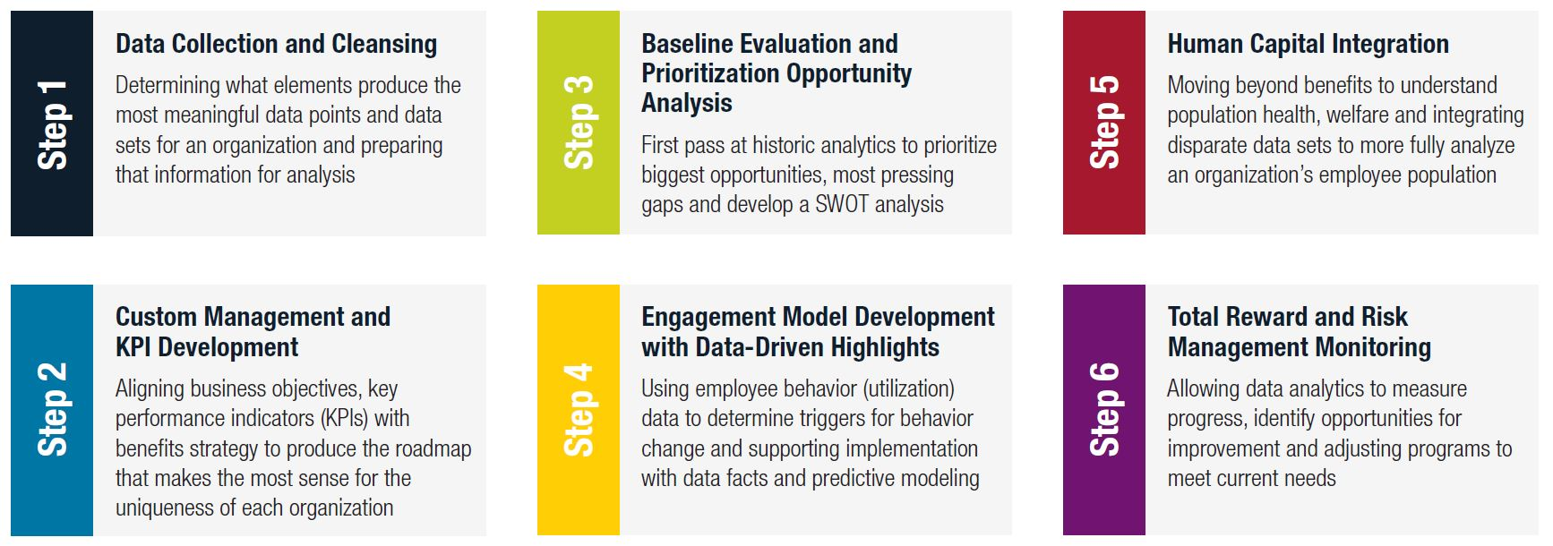 Actionable Data Drives Sound Decisions   Oswald Companies