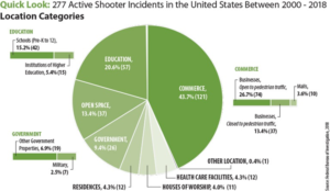 Active Assailant Incidents by Location