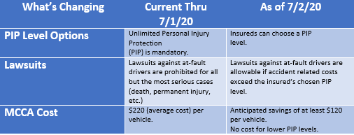 Michigan Auto Insurance Law Will Be Changing In 2020