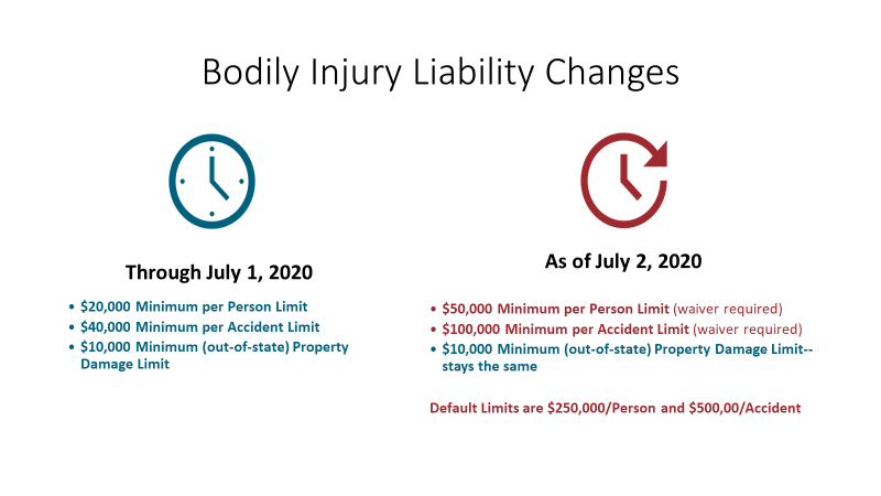 Bodily Injury Liability Charges