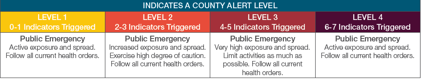 Ohio Public Health Advisory System County Alert Level