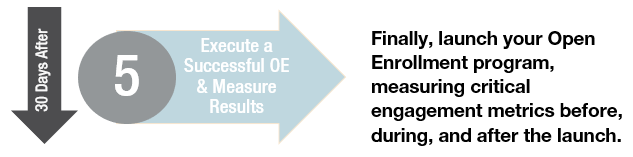 Execute Successful OE and Measure Results