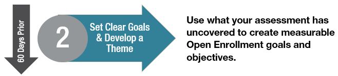 Set Clear Goals and Develop a Theme