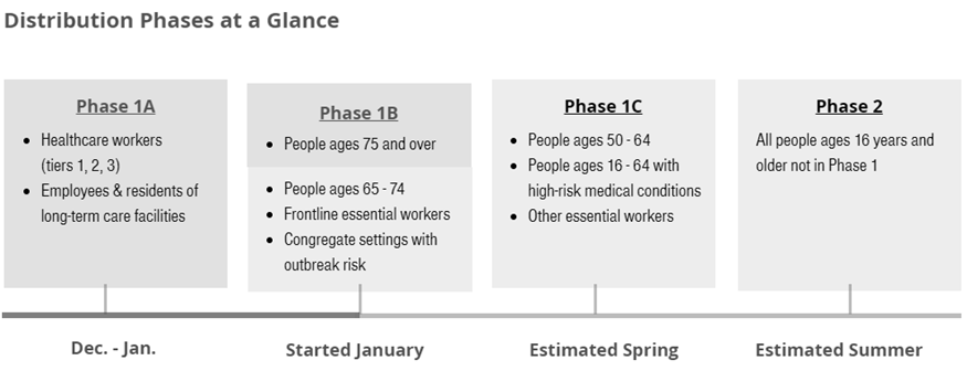 Distribution Phases at a Glance